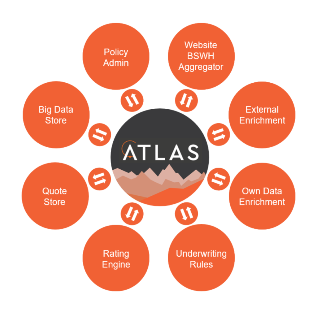 Atlas is a complete end-to-end insurance software solution